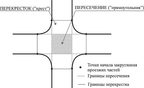 Перекресток и пересечение проезжей части