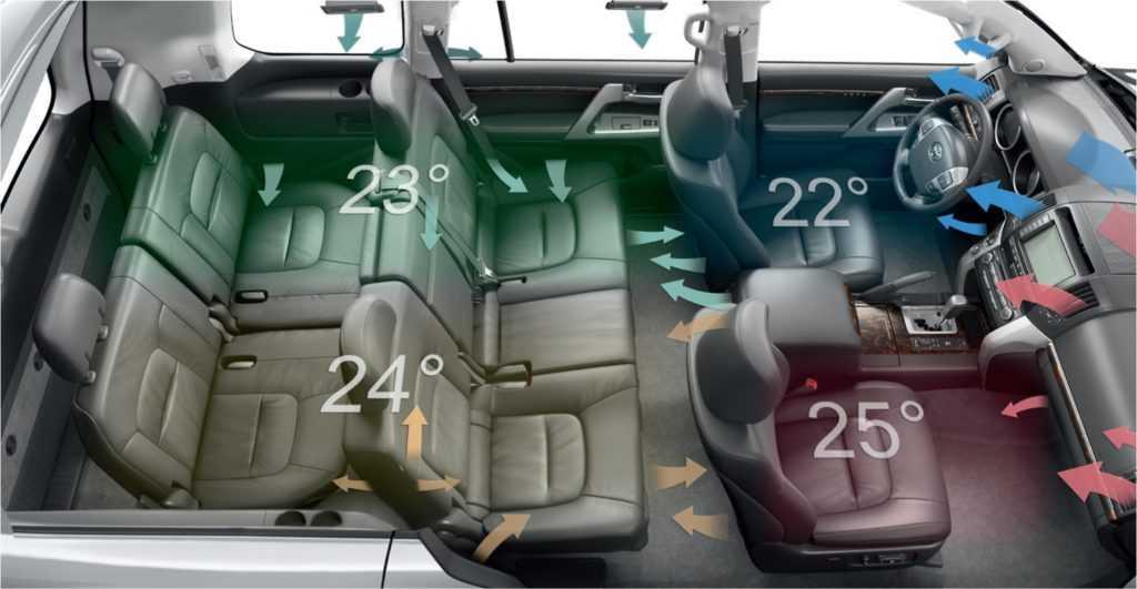 Наиболее распространенные поломки системы кондиционирования воздуха в автомобиле