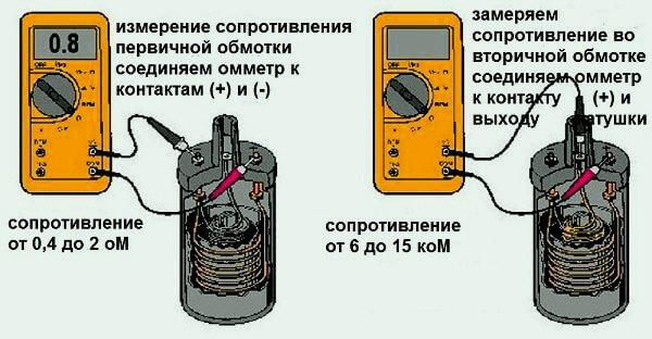 Как влияет сопротивление катушки зажигания на работу двигателя. Как проверить катушку зажигания на двигателе