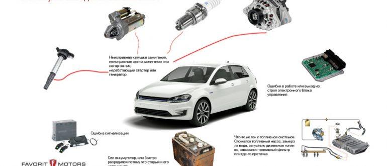 Почему не заводится машина если аккумулятор заряжен. Машина не заводится, аккумулятор замерз. Почему мотор не заводится. Семь самых частых причин