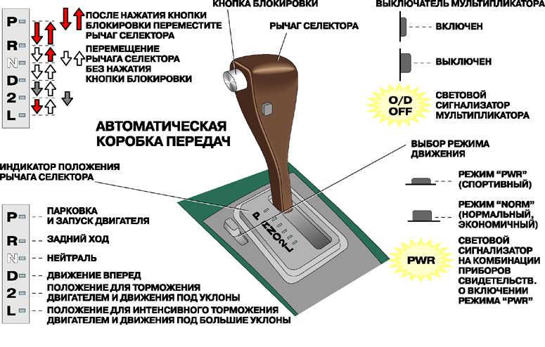 Автоматическая коробка переключения передач (АКПП) — устройство, работа, плюсы и минусы. Устройство АКПП: структура, строение и принцип работы