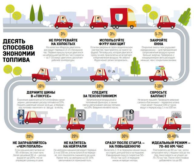 Снижение расхода топлива на машине – реальные способы. Как снизить расход топлива: советы