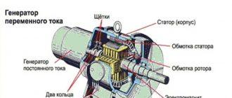 Устройство и принцип действия генераторов переменного тока. Схема, устройство и принцип работы генератора переменного тока