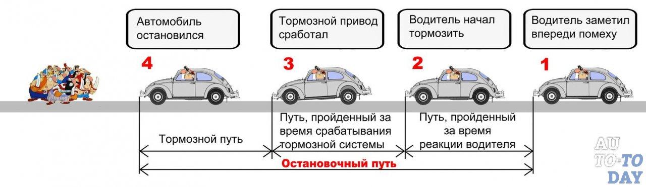 Как найти тормозной путь машины. Время реакции водителя — что означает и от каких факторов зависит?