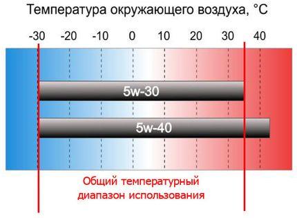Масло 5w30 или 5w40: в чем отличие, какое лучше. Чем отличается масло 5w30 и 5w40 какое лучше выбрать