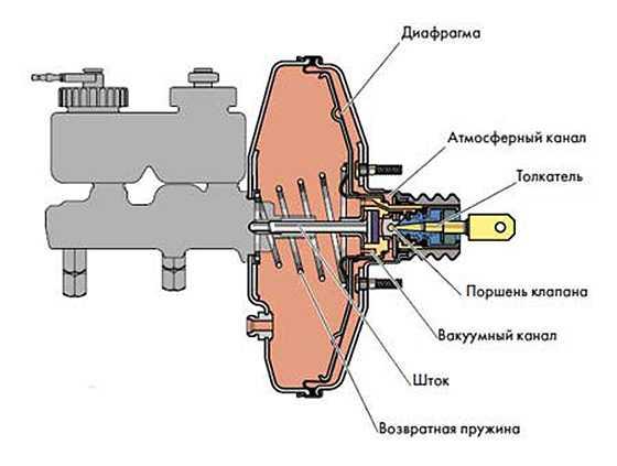 Признаки неисправности контрольного клапана вакуумного усилителя тормозов. Устройство и принцип работы вакуумного усилителя тормозов