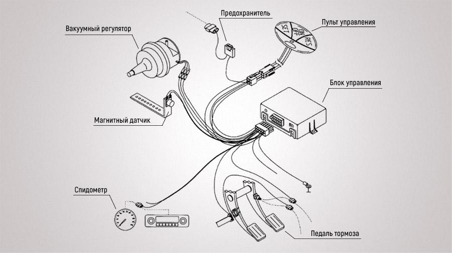 Системы «круиз-контроль» и «ограничитель скорости» - пользование. На какие авто можно устанавливать круиз контроль. Можно ли поставить круиз-контроль на механику и как он работает. Как работает система на «механике»