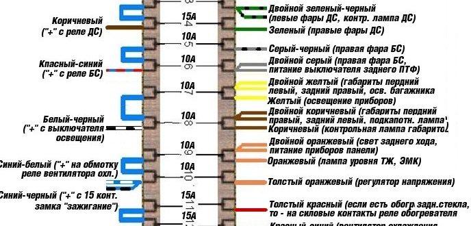 Блок реле и предохранителей ВАЗ 2106: расшифровка схем. Схема предохранителей ВАЗ 2106