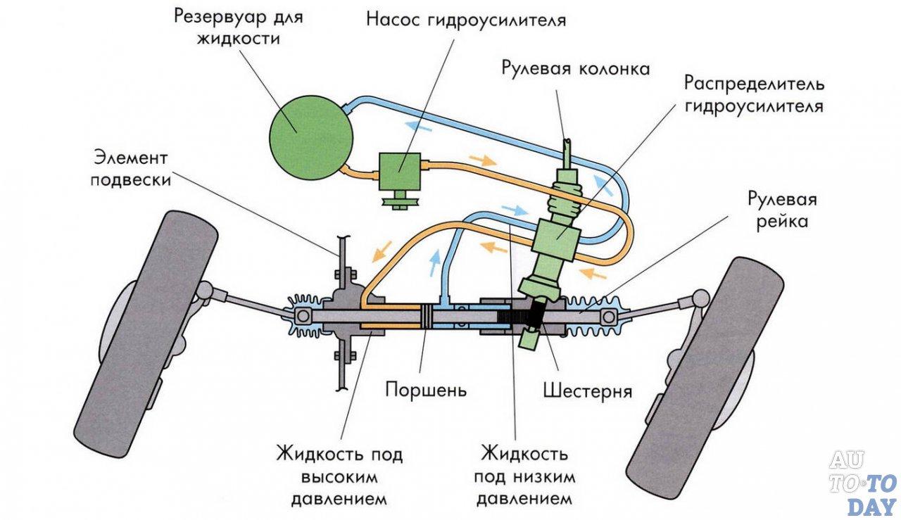 Как работает гидроусилитель руля – объясняю на «пальцах» особенности работы усилителя в разных режимах эксплуатации. Устройство и принцип работы насоса гидроусилителя руля