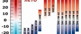 Расшифровка моторного масла, обозначения цифр и букв. Классификация и обозначение моторных масел, индекс вязкости