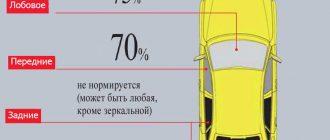 Какую допустимую тонировку можно клеить на передние стекла. Как выглядит тонировка автомобиля в процентах — от самой темной 5-15% до 75% (ГОСТ и допуски)
